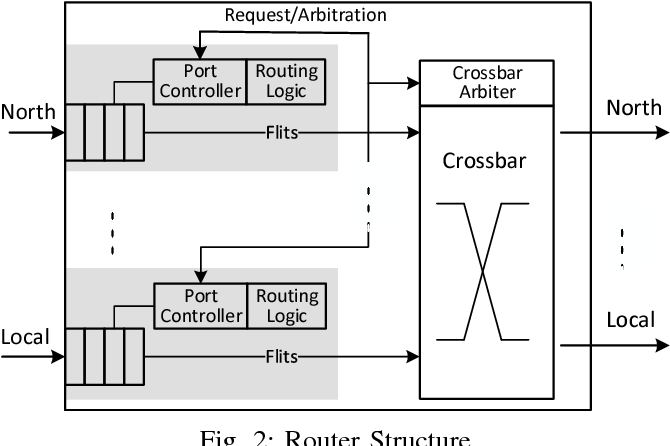 Figure 2 for Scalable NoC-based Neuromorphic Hardware Learning and Inference