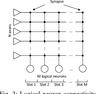 Figure 3 for Scalable NoC-based Neuromorphic Hardware Learning and Inference