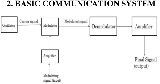 Figure 3 from current mode based communication system semantic scholar fig 3 block diagram of a communication system ccuart Gallery