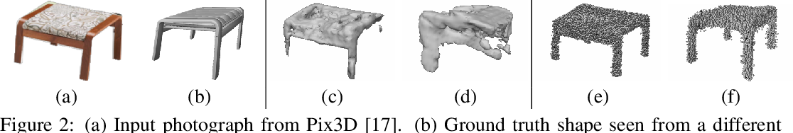 Figure 2 for UCLID-Net: Single View Reconstruction in Object Space