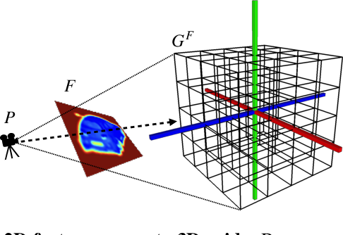 Figure 3 for UCLID-Net: Single View Reconstruction in Object Space