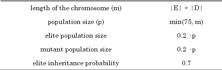 table 5-5
