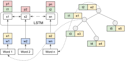 Figure 2 for Learning to Infer Entities, Properties and their Relations from Clinical Conversations