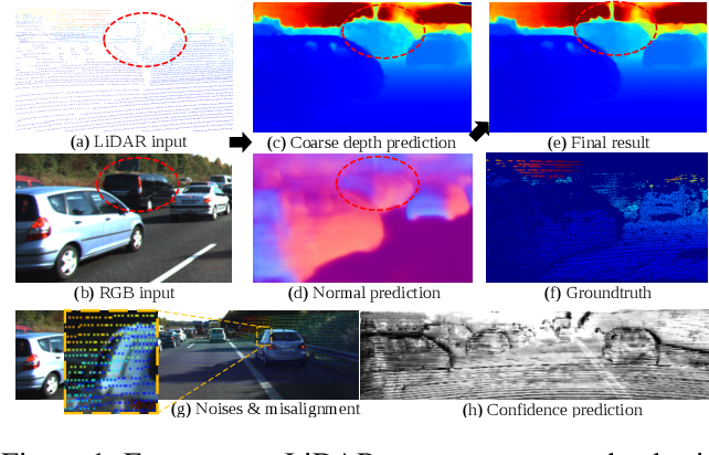 Figure 1 for Depth Completion from Sparse LiDAR Data with Depth-Normal Constraints