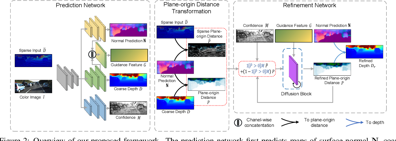Figure 3 for Depth Completion from Sparse LiDAR Data with Depth-Normal Constraints