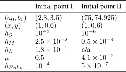 Figure 4 for Implicit Gradient Regularization