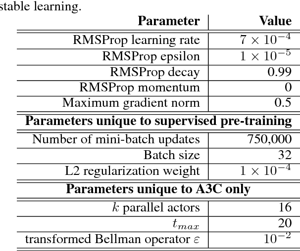Figure 2 for Pre-training with Non-expert Human Demonstration for Deep Reinforcement Learning