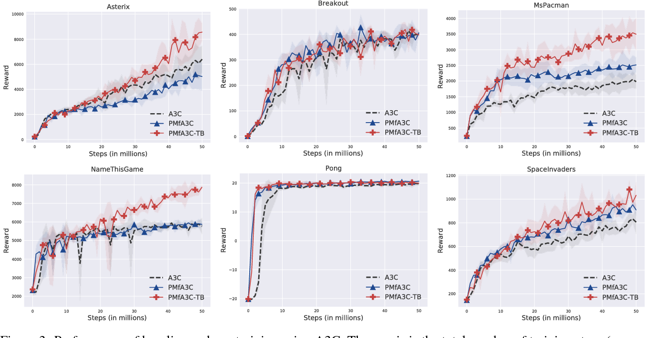 Figure 4 for Pre-training with Non-expert Human Demonstration for Deep Reinforcement Learning