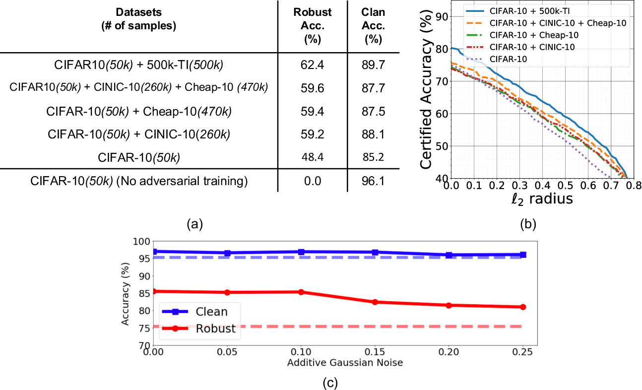 Figure 1 for Improving Adversarial Robustness via Unlabeled Out-of-Domain Data