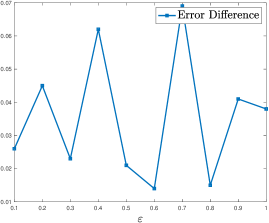 Figure 2 for Improving Adversarial Robustness via Unlabeled Out-of-Domain Data