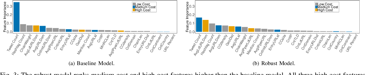Figure 3 for Training Robust Tree Ensembles for Security