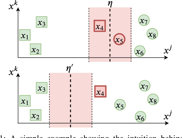 Figure 1 for Training Robust Tree Ensembles for Security