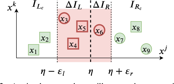 Figure 2 for Training Robust Tree Ensembles for Security