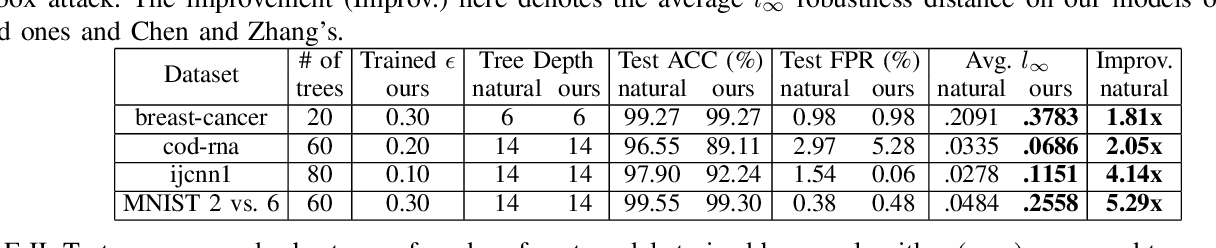 Figure 4 for Training Robust Tree Ensembles for Security
