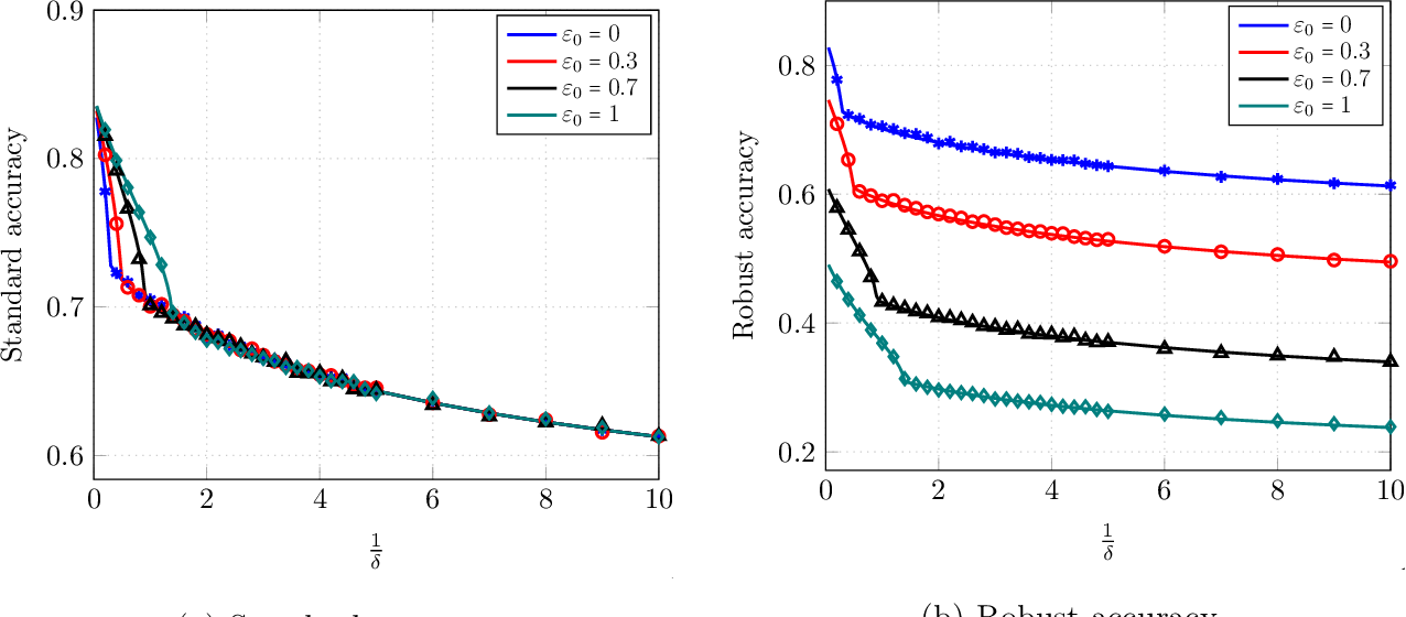 Figure 4 for Precise Statistical Analysis of Classification Accuracies for Adversarial Training