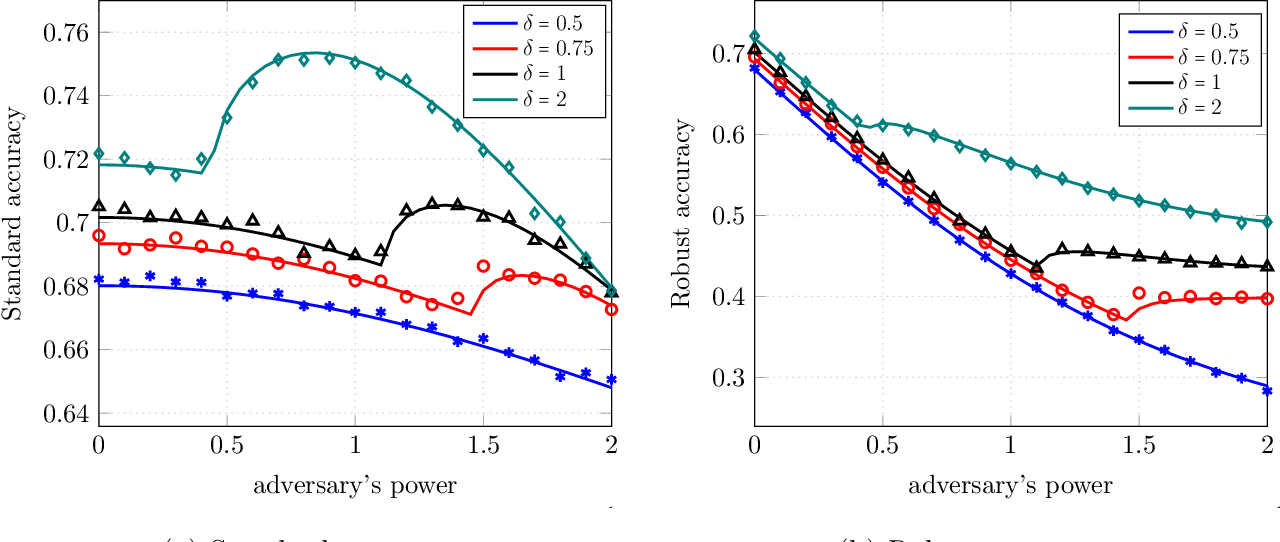 Figure 1 for Precise Statistical Analysis of Classification Accuracies for Adversarial Training