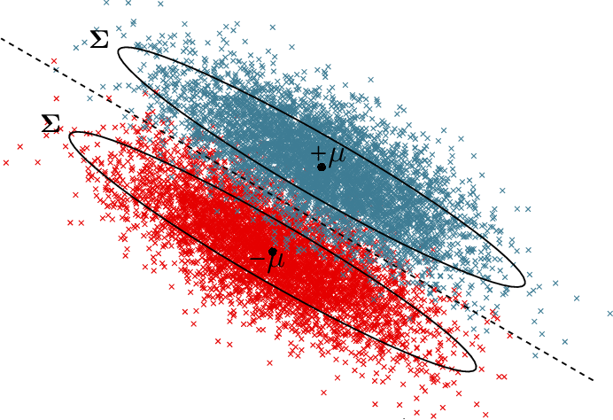 Figure 2 for Precise Statistical Analysis of Classification Accuracies for Adversarial Training