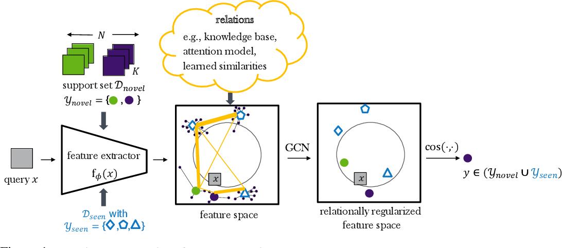Figure 1 for Relational Generalized Few-Shot Learning