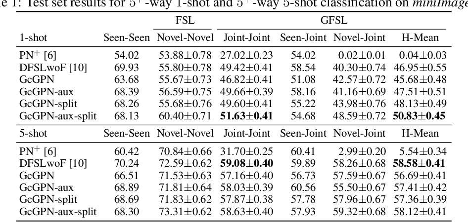 Figure 2 for Relational Generalized Few-Shot Learning