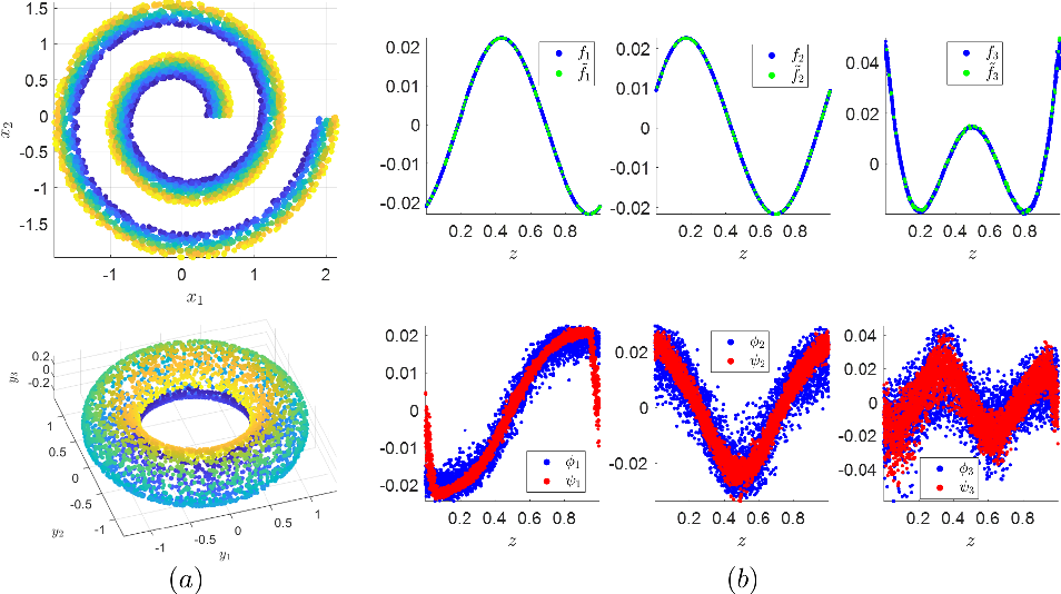 Figure 3 for Spectral Discovery of Jointly Smooth Features for Multimodal Data