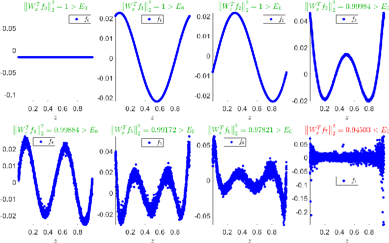 Figure 4 for Spectral Discovery of Jointly Smooth Features for Multimodal Data