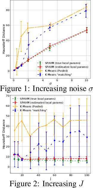 Figure 1 for Statistical Model Aggregation via Parameter Matching