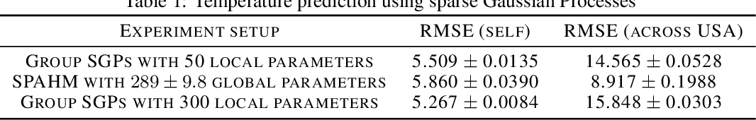 Figure 2 for Statistical Model Aggregation via Parameter Matching