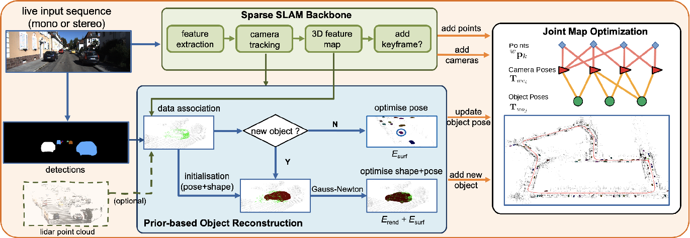 Figure 2 for DSP-SLAM: Object Oriented SLAM with Deep Shape Priors