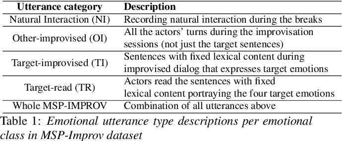 Figure 2 for Acted vs. Improvised: Domain Adaptation for Elicitation Approaches in Audio-Visual Emotion Recognition