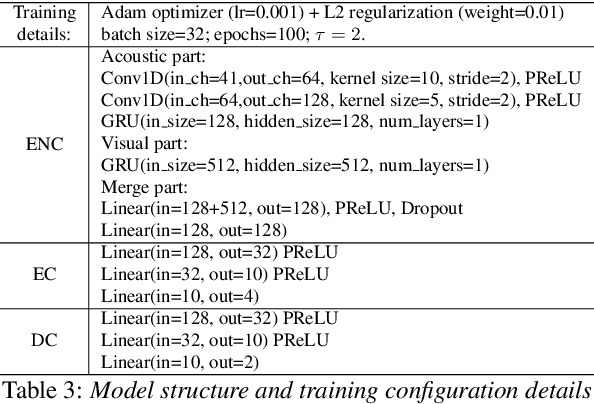 Figure 4 for Acted vs. Improvised: Domain Adaptation for Elicitation Approaches in Audio-Visual Emotion Recognition