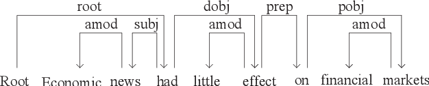 Figure 1 for Neural Probabilistic Model for Non-projective MST Parsing