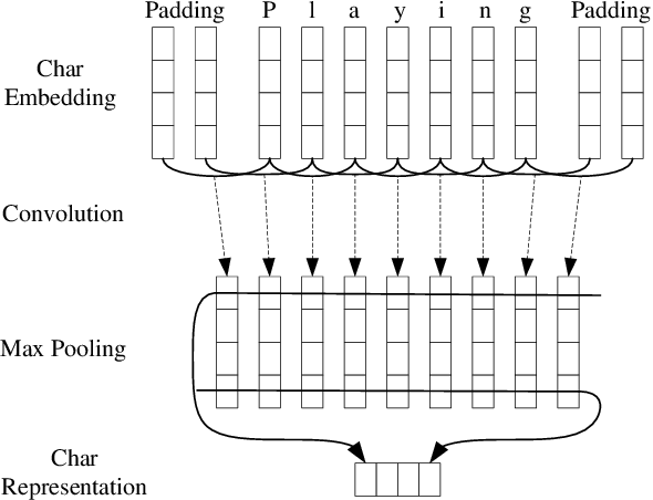 Figure 3 for Neural Probabilistic Model for Non-projective MST Parsing