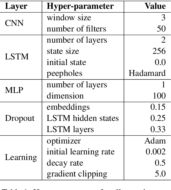 Figure 2 for Neural Probabilistic Model for Non-projective MST Parsing