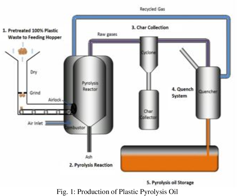 PDF] Effect of Blend Ratio of Plastic Pyrolysis Oil and Diesel Fuel