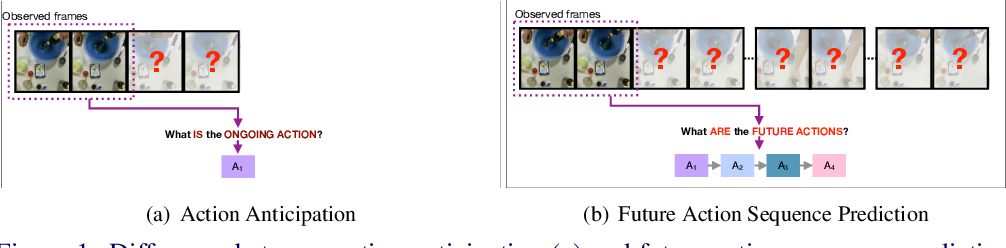 Figure 1 for Forecasting Future Action Sequences with Neural Memory Networks