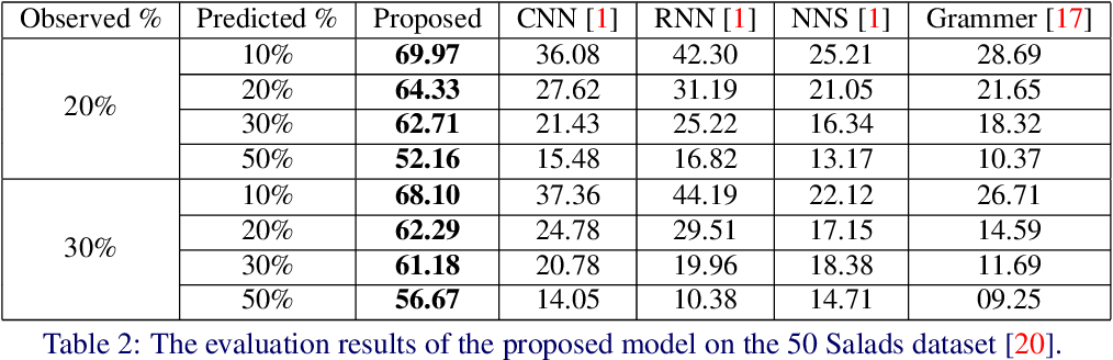 Figure 4 for Forecasting Future Action Sequences with Neural Memory Networks