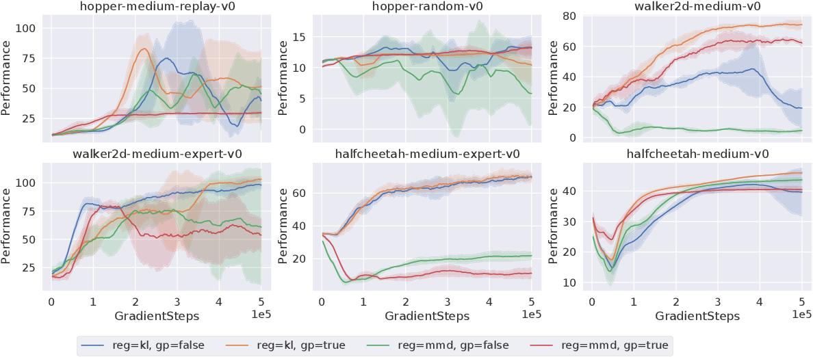Figure 3 for BRAC+: Improved Behavior Regularized Actor Critic for Offline Reinforcement Learning