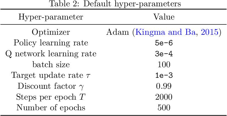 Figure 4 for BRAC+: Improved Behavior Regularized Actor Critic for Offline Reinforcement Learning