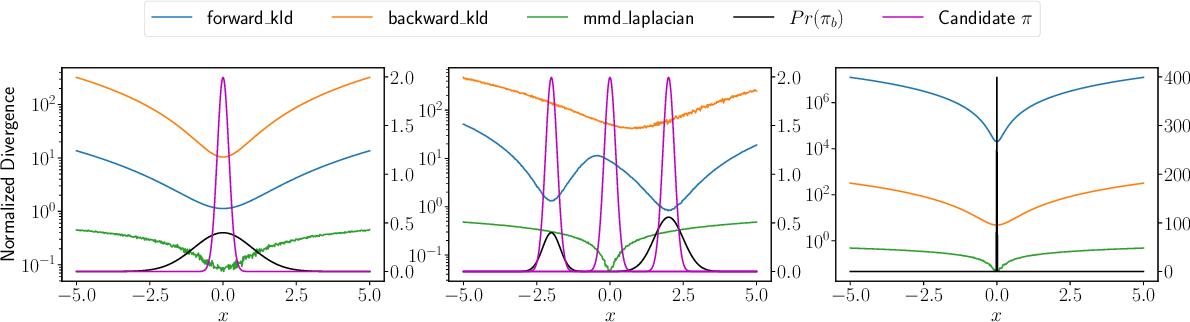Figure 1 for BRAC+: Improved Behavior Regularized Actor Critic for Offline Reinforcement Learning