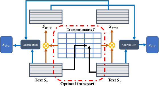 Figure 1 for Improving Textual Network Embedding with Global Attention via Optimal Transport