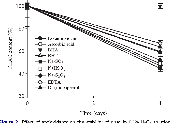 Figure 2. Effect of antioxidants on the stability of drug in 0.1% H2O2 solution at the accelerated conditions of 40 C for 4 d. Each value represents the mean ± SD (n¼ 3).