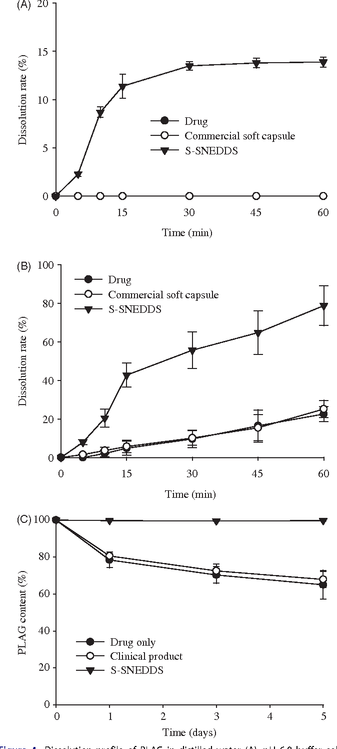 Figure 4. Dissolution profile of PLAG in distilled water (A), pH 6.8 buffer solution containing 2.5% SLS (B) and stability at 60 C for 5 d (C) from S-SNEDDS, commercial soft capsule and drug. Each value represents the mean ± SD (n¼ 6).