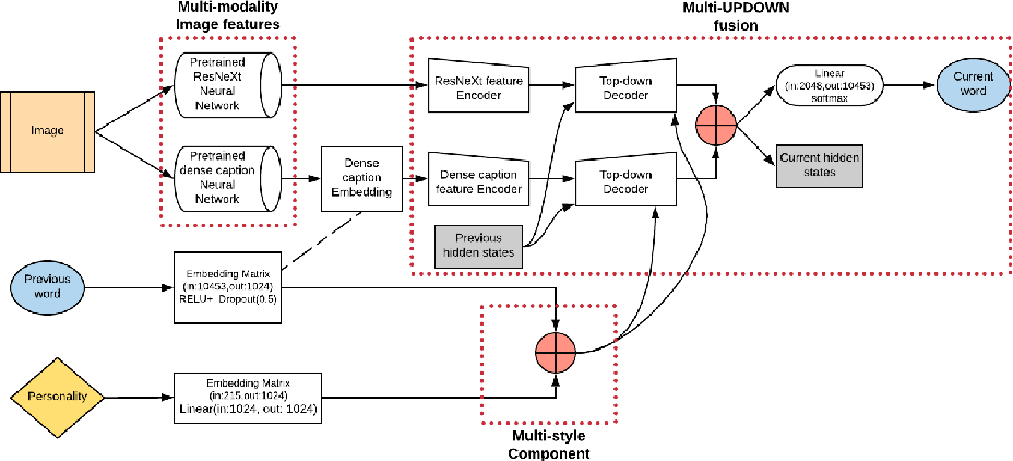 Figure 1 for 3M: Multi-style image caption generation using Multi-modality features under Multi-UPDOWN model