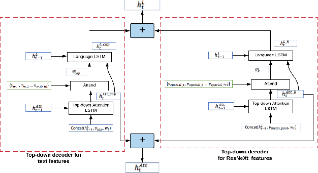Figure 3 for 3M: Multi-style image caption generation using Multi-modality features under Multi-UPDOWN model