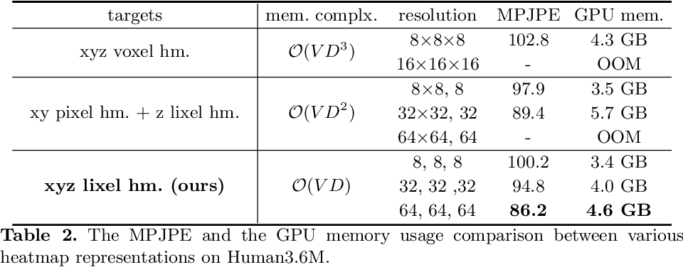Figure 4 for I2L-MeshNet: Image-to-Lixel Prediction Network for Accurate 3D Human Pose and Mesh Estimation from a Single RGB Image