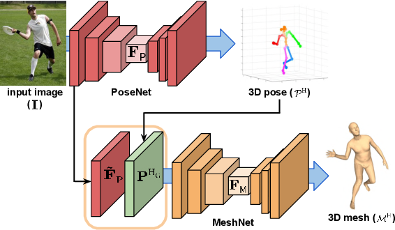 Figure 3 for I2L-MeshNet: Image-to-Lixel Prediction Network for Accurate 3D Human Pose and Mesh Estimation from a Single RGB Image