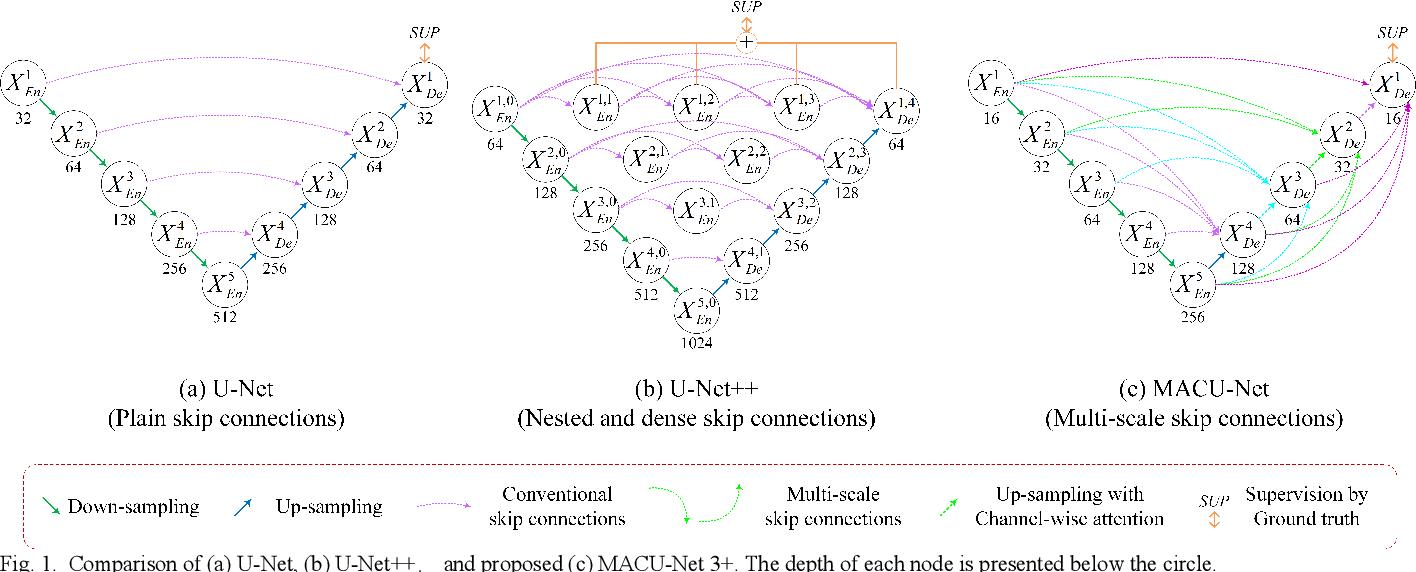 Figure 1 for MACU-Net Semantic Segmentation from High-Resolution Remote Sensing Images