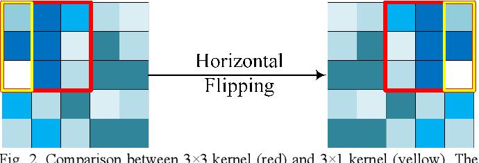 Figure 2 for MACU-Net Semantic Segmentation from High-Resolution Remote Sensing Images