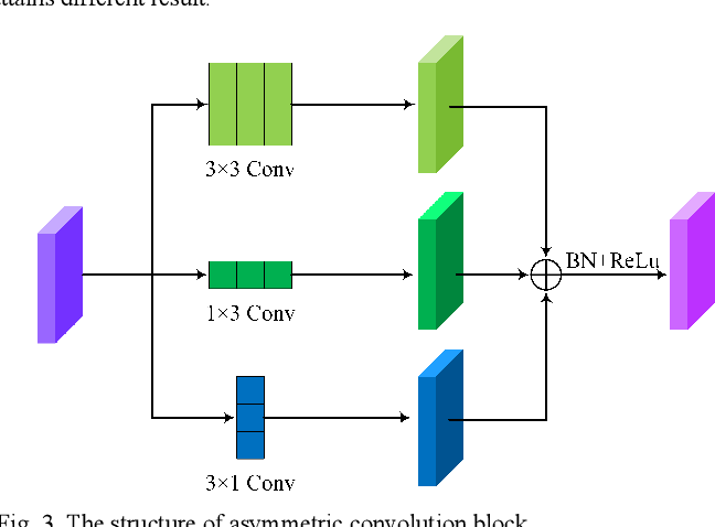 Figure 3 for MACU-Net Semantic Segmentation from High-Resolution Remote Sensing Images