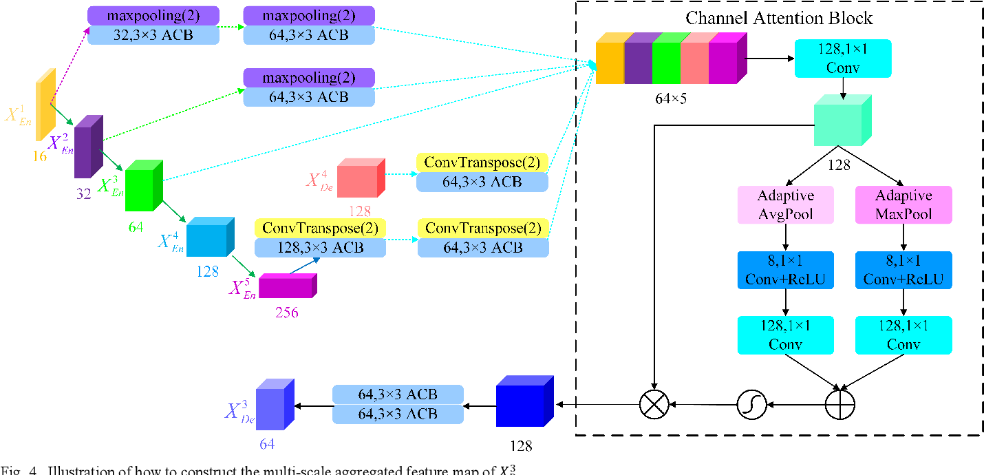 Figure 4 for MACU-Net Semantic Segmentation from High-Resolution Remote Sensing Images